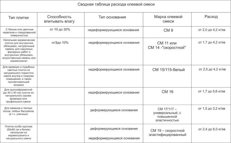 Таблица расхода клеевой смеси